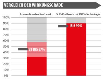 Foto: KWK-Grafik-Wirkungsgrade